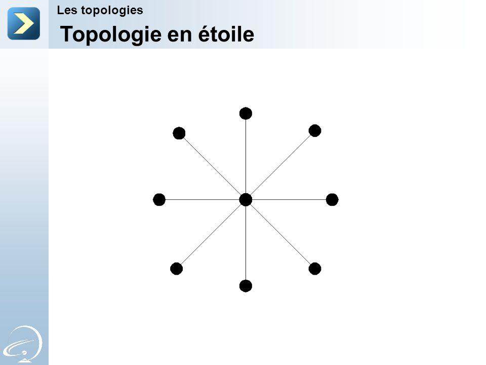 Topologie en étoile Les topologies