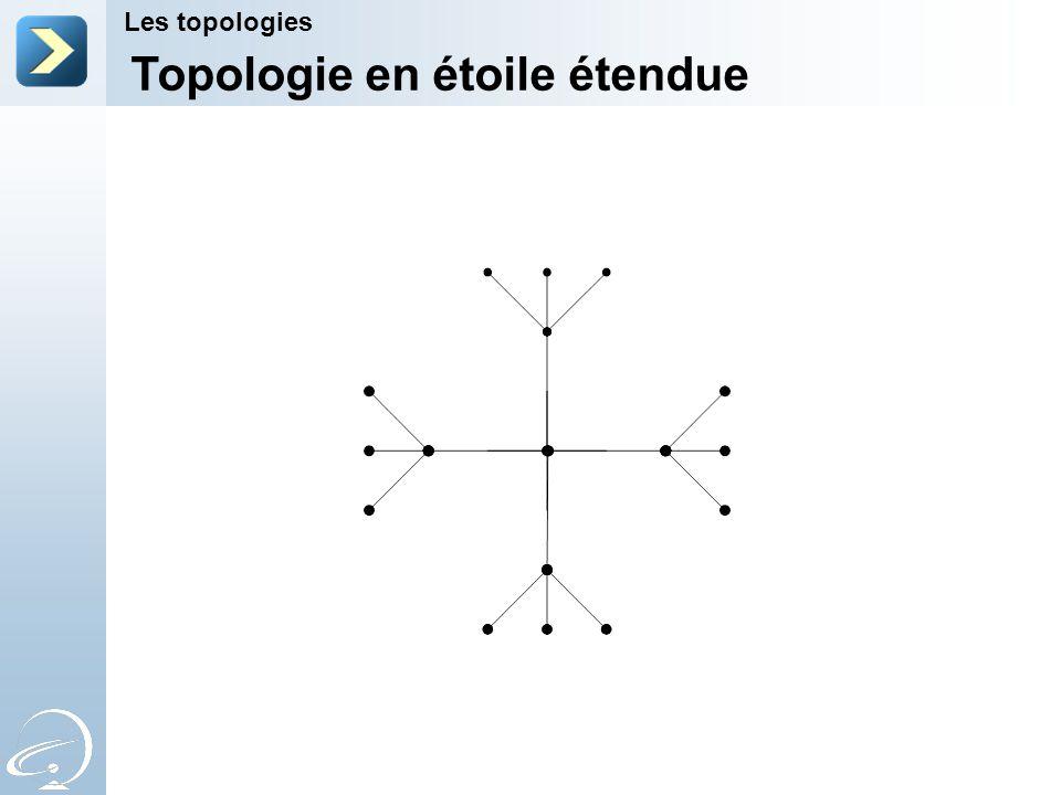 Topologie en étoile étendue Les topologies