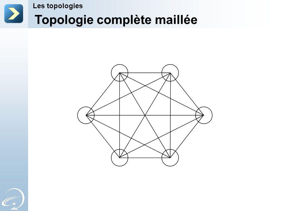 Topologie complète maillée Les topologies