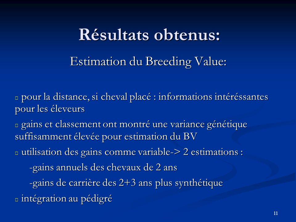 11 Résultats obtenus: Estimation du Breeding Value: pour la distance, si cheval placé : informations intéréssantes pour les éleveurs pour la distance,