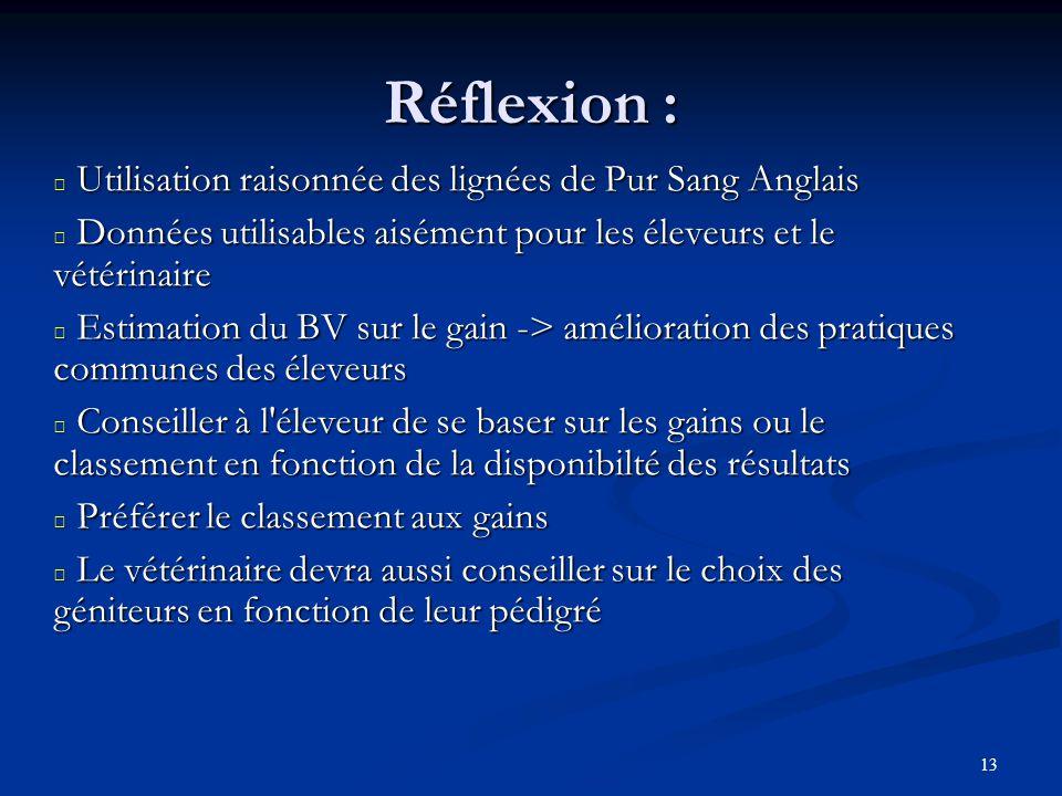 13 Réflexion : Utilisation raisonnée des lignées de Pur Sang Anglais Utilisation raisonnée des lignées de Pur Sang Anglais Données utilisables aisémen