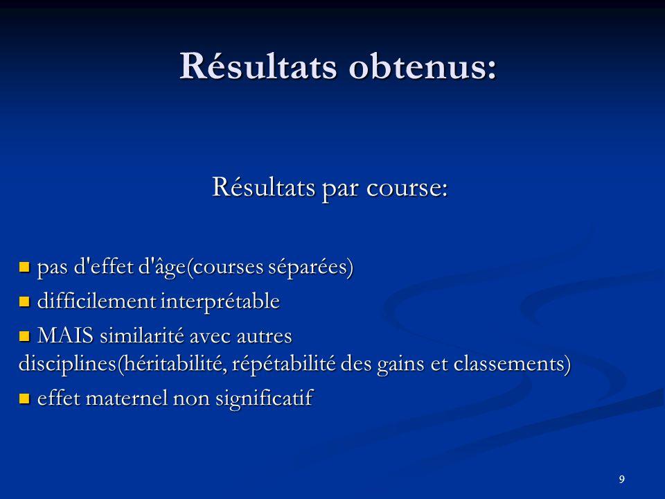9 Résultats obtenus: Résultats par course: pas d'effet d'âge(courses séparées) pas d'effet d'âge(courses séparées) difficilement interprétable diffici