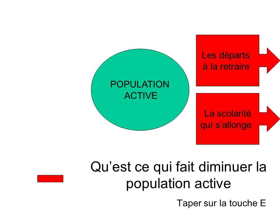 POPULATION ACTIVE Quest ce qui fait diminuer la population active Les départs à la retraire La scolarité qui sallonge Taper sur la touche E