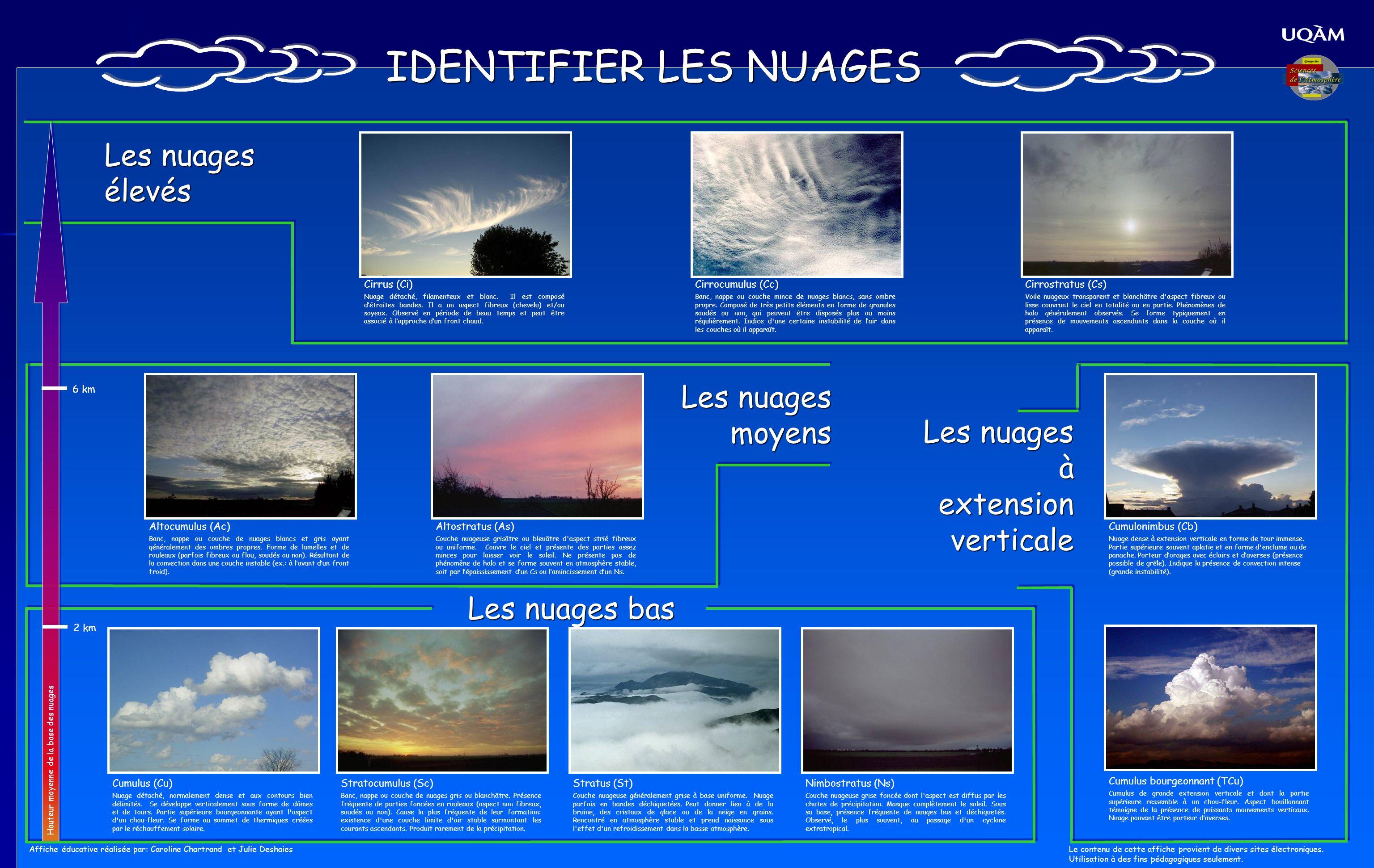 IDENTIFIER LES NUAGES Les nuages élevés Les nuages moyens Les nuages bas Cirrus (Ci) Nuage détaché, filamenteux et blanc. Il est composé détroites ban