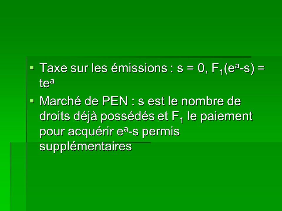 Taxe sur les émissions : s = 0, F 1 (e a -s) = te a Taxe sur les émissions : s = 0, F 1 (e a -s) = te a Marché de PEN : s est le nombre de droits déjà