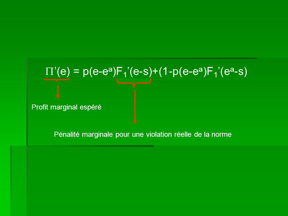 Profit marginal espéré (e) = p(e-e a )F 1 (e-s)+(1-p(e-e a )F 1 (e a -s) Pénalité marginale pour une violation réelle de la norme