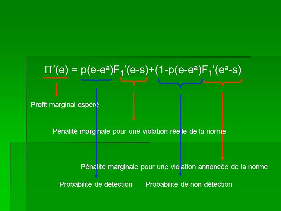 Profit marginal espéré (e) = p(e-e a )F 1 (e-s)+(1-p(e-e a )F 1 (e a -s) Pénalité marginale pour une violation réelle de la norme Pénalité marginale p