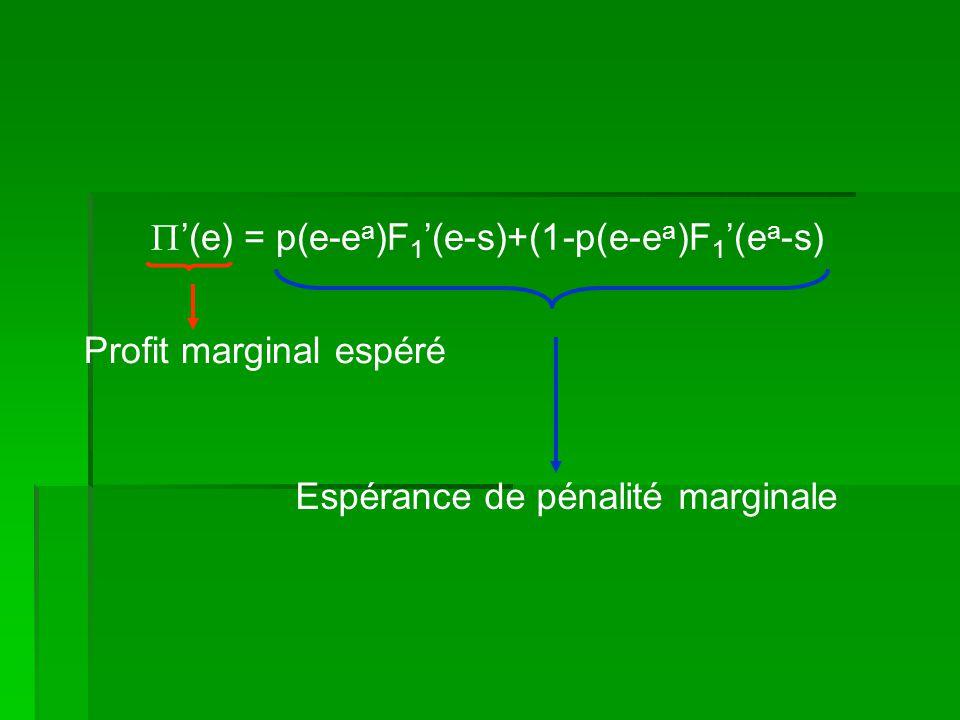 Profit marginal espéré (e) = p(e-e a )F 1 (e-s)+(1-p(e-e a )F 1 (e a -s) Espérance de pénalité marginale