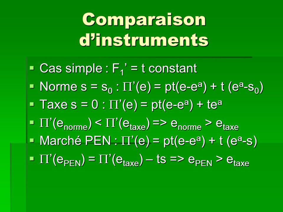 Comparaison dinstruments Cas simple : F 1 = t constant Cas simple : F 1 = t constant Norme s = s 0 : (e) = pt(e-e a ) + t (e a -s 0 ) Norme s = s 0 :