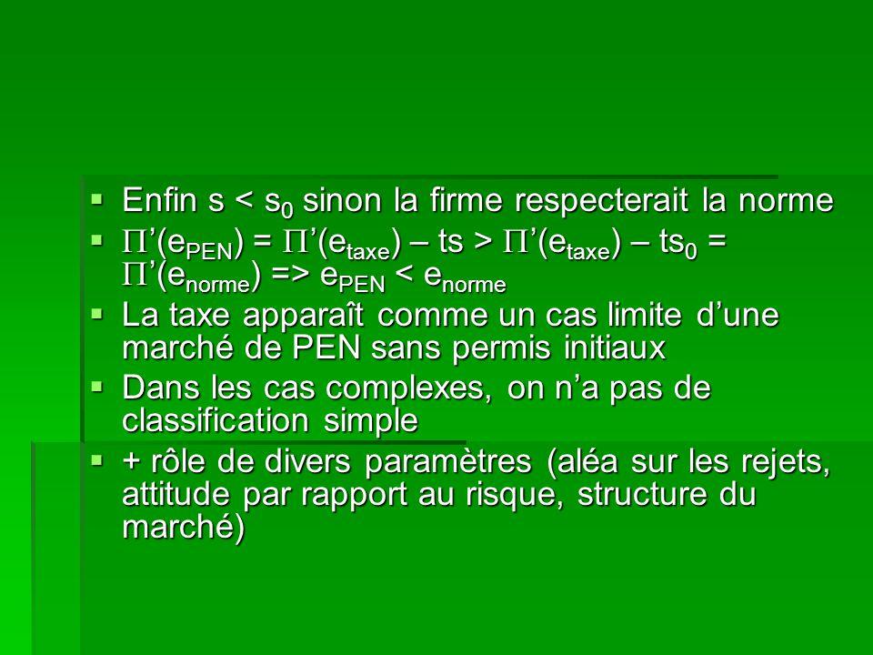 Enfin s < s 0 sinon la firme respecterait la norme Enfin s < s 0 sinon la firme respecterait la norme (e PEN ) = (e taxe ) – ts > (e taxe ) – ts 0 = (