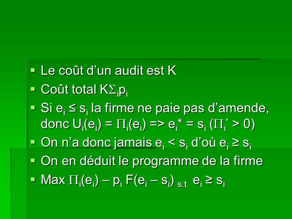 Le coût dun audit est K Le coût dun audit est K Coût total K i p i Coût total K i p i Si e i s i la firme ne paie pas damende, donc U i (e i ) = i (e