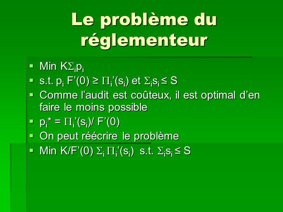 Le problème du réglementeur Min K i p i Min K i p i s.t. p i F(0) i (s i ) et i s i S s.t. p i F(0) i (s i ) et i s i S Comme laudit est coûteux, il e