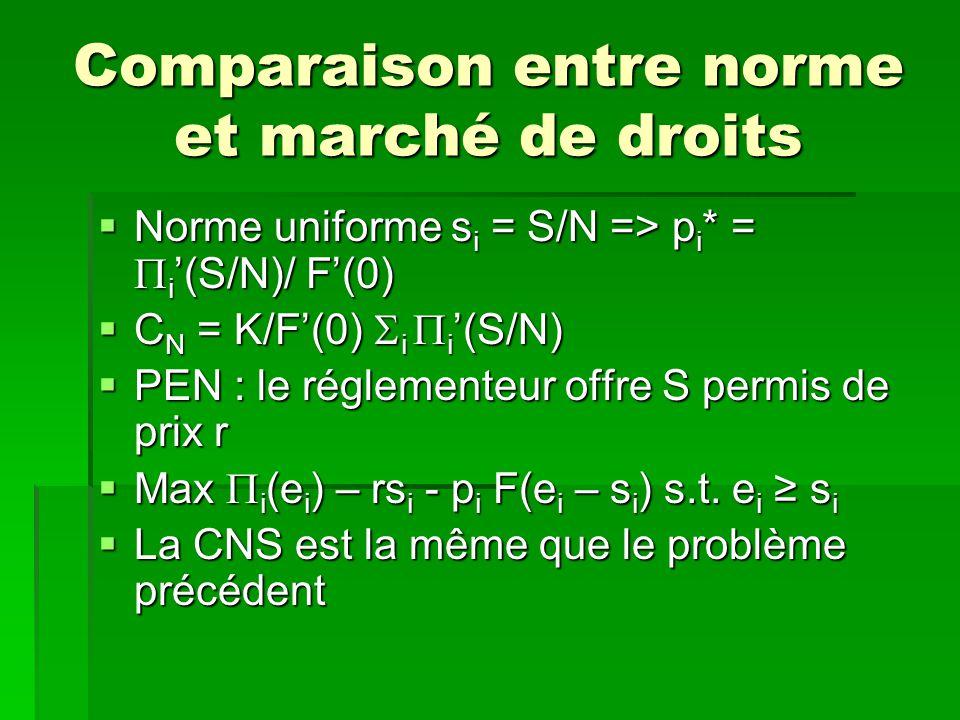 Comparaison entre norme et marché de droits Norme uniforme s i = S/N => p i * = i (S/N)/ F(0) Norme uniforme s i = S/N => p i * = i (S/N)/ F(0) C N =