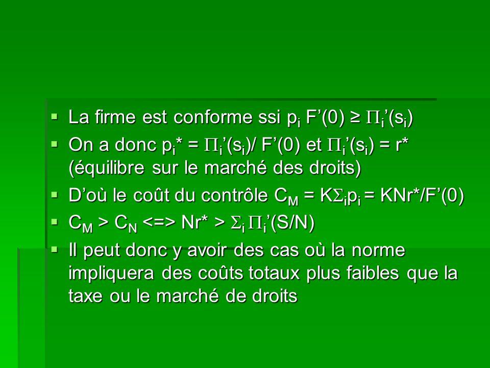 La firme est conforme ssi p i F(0) i (s i ) La firme est conforme ssi p i F(0) i (s i ) On a donc p i * = i (s i )/ F(0) et i (s i ) = r* (équilibre s