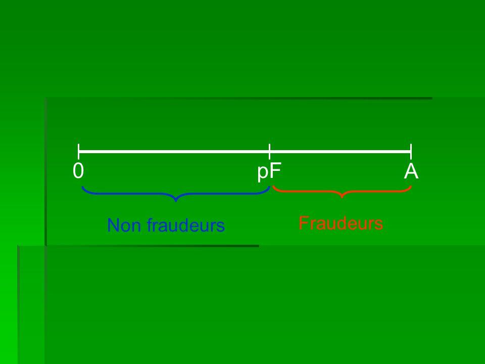 0pF A Non fraudeurs Fraudeurs