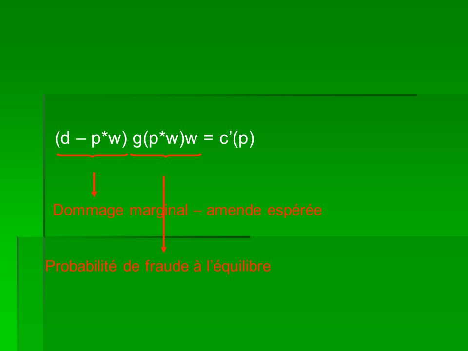 (d – p*w) g(p*w)w = c(p) Dommage marginal – amende espérée Probabilité de fraude à léquilibre