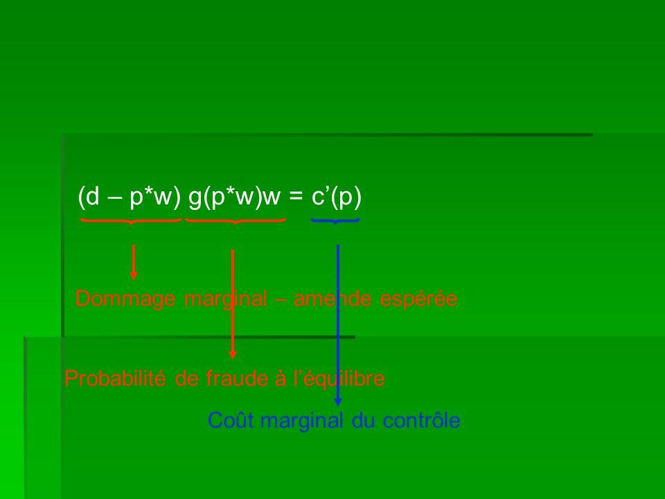 (d – p*w) g(p*w)w = c(p) Dommage marginal – amende espérée Probabilité de fraude à léquilibre Coût marginal du contrôle