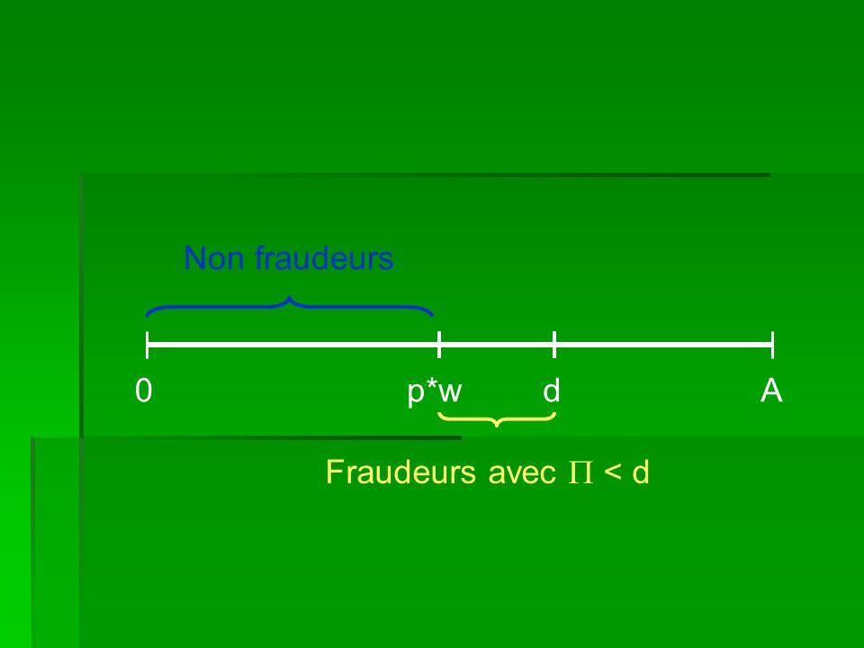 0p*wdA Fraudeurs avec < d Non fraudeurs