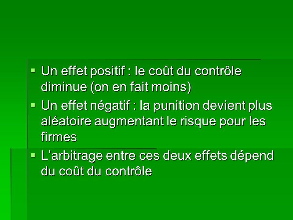 Un effet positif : le coût du contrôle diminue (on en fait moins) Un effet positif : le coût du contrôle diminue (on en fait moins) Un effet négatif :