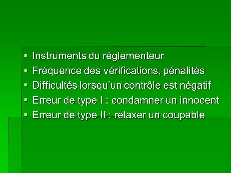 Instruments du réglementeur Instruments du réglementeur Fréquence des vérifications, pénalités Fréquence des vérifications, pénalités Difficultés lors