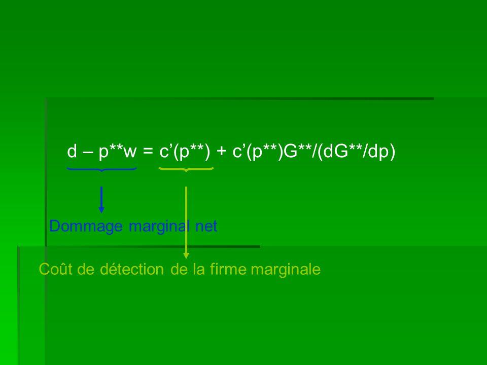 d – p**w = c(p**) + c(p**)G**/(dG**/dp) Dommage marginal net Coût de détection de la firme marginale