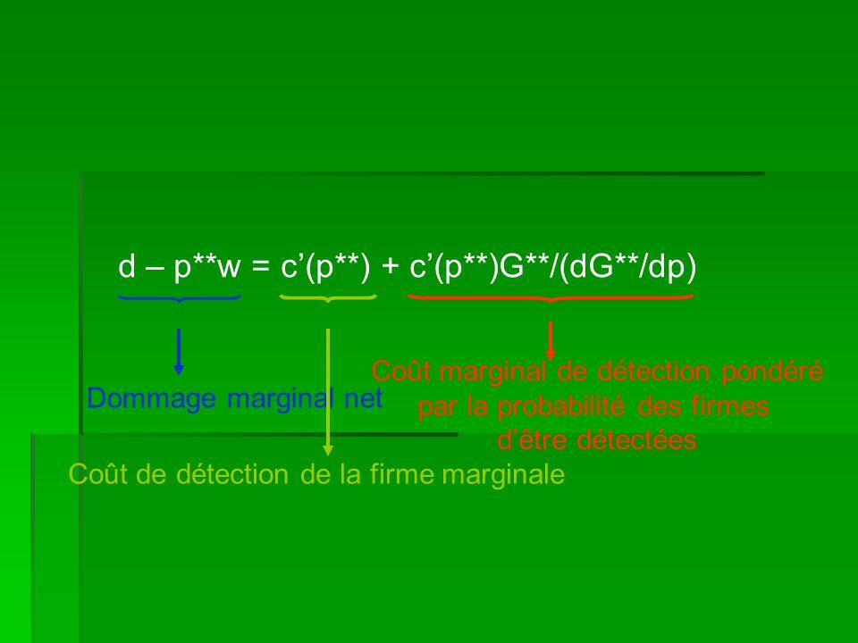 d – p**w = c(p**) + c(p**)G**/(dG**/dp) Dommage marginal net Coût de détection de la firme marginale Coût marginal de détection pondéré par la probabi