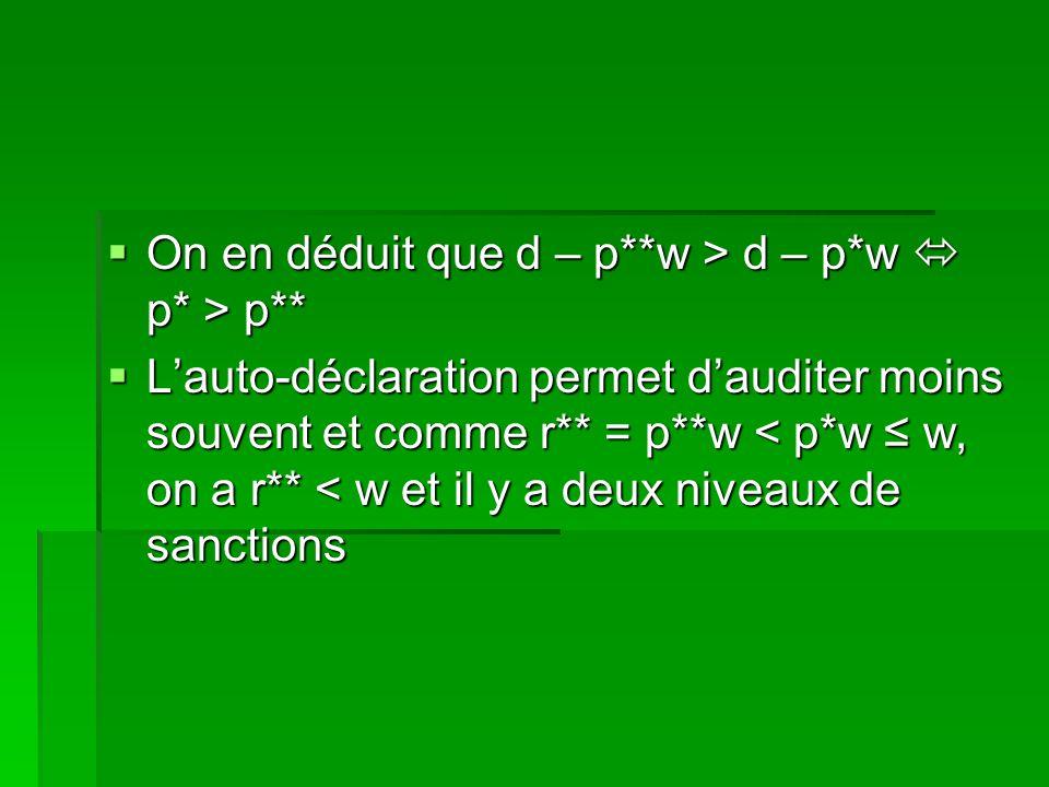 On en déduit que d – p**w > d – p*w p* > p** On en déduit que d – p**w > d – p*w p* > p** Lauto-déclaration permet dauditer moins souvent et comme r**