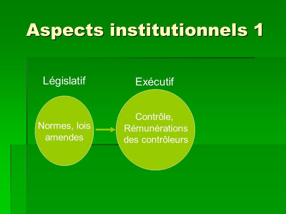 Aspects institutionnels 1 Normes, lois amendes Législatif Exécutif Contrôle, Rémunérations des contrôleurs