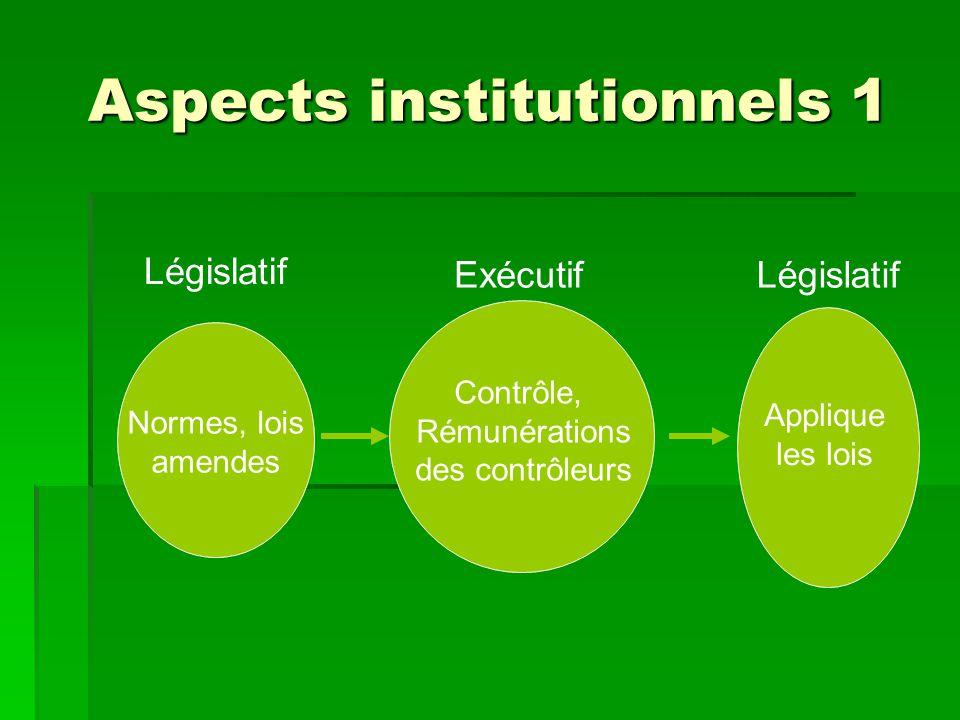 Aspects institutionnels 1 Normes, lois amendes Législatif Exécutif Contrôle, Rémunérations des contrôleurs Législatif Applique les lois