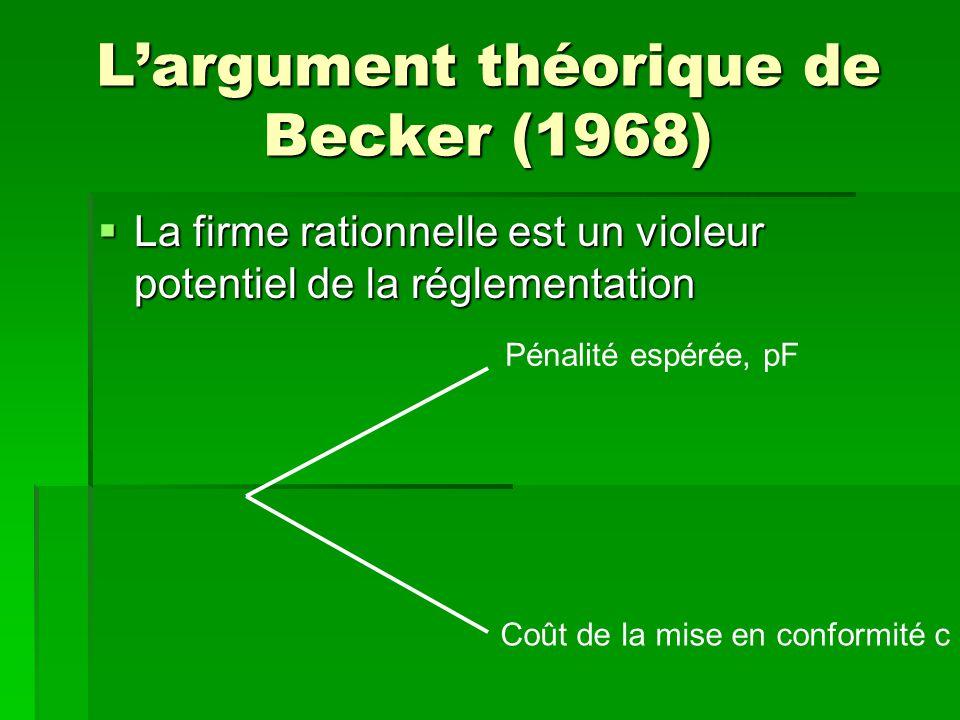 Largument théorique de Becker (1968) La firme rationnelle est un violeur potentiel de la réglementation La firme rationnelle est un violeur potentiel