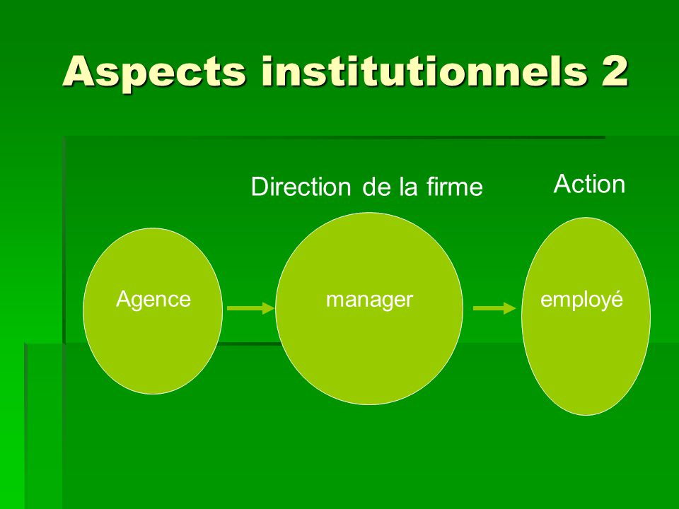 Aspects institutionnels 2 Agence manageremployé Direction de la firme Action