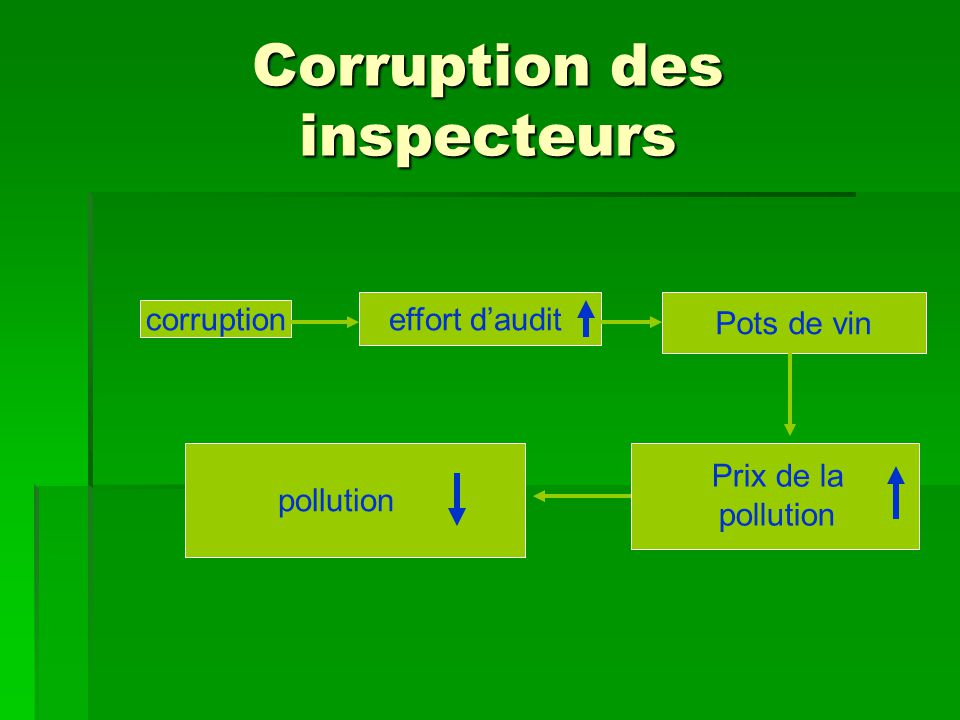 Corruption des inspecteurs corruption effort daudit Pots de vin Prix de la pollution pollution