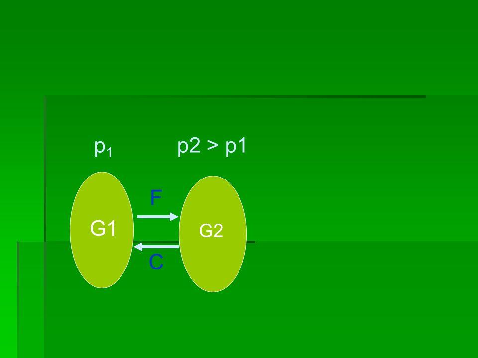 p1p1 G2 p2 > p1 F C