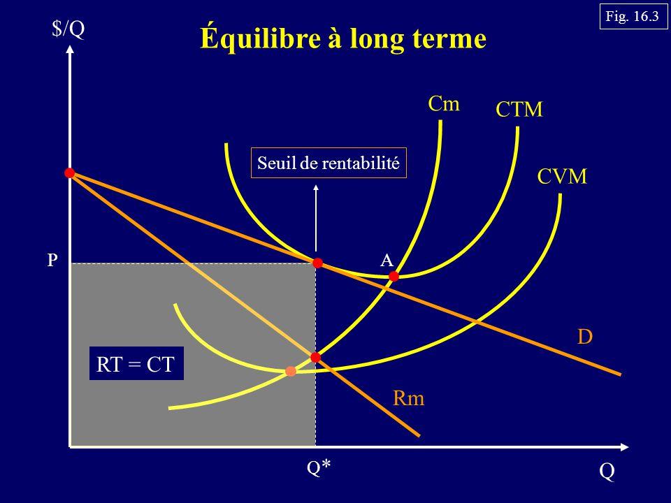 Q $/Q Équilibre à long terme Cm CTM CVM P D Rm Q*Q* RT = CT Seuil de rentabilité A Fig. 16.3
