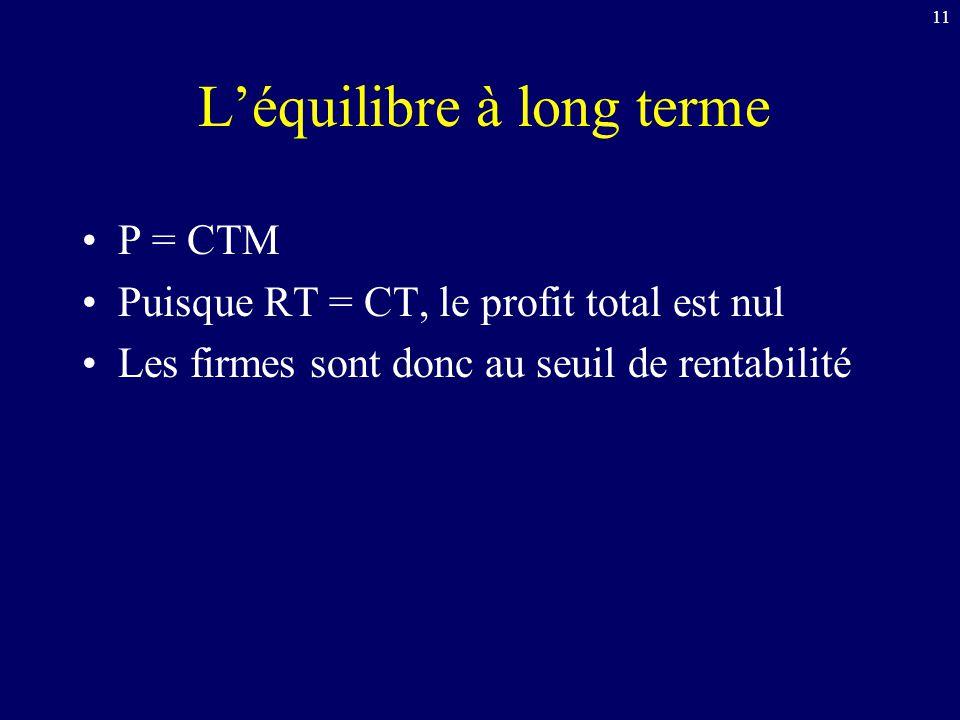 11 Léquilibre à long terme P = CTM Puisque RT = CT, le profit total est nul Les firmes sont donc au seuil de rentabilité