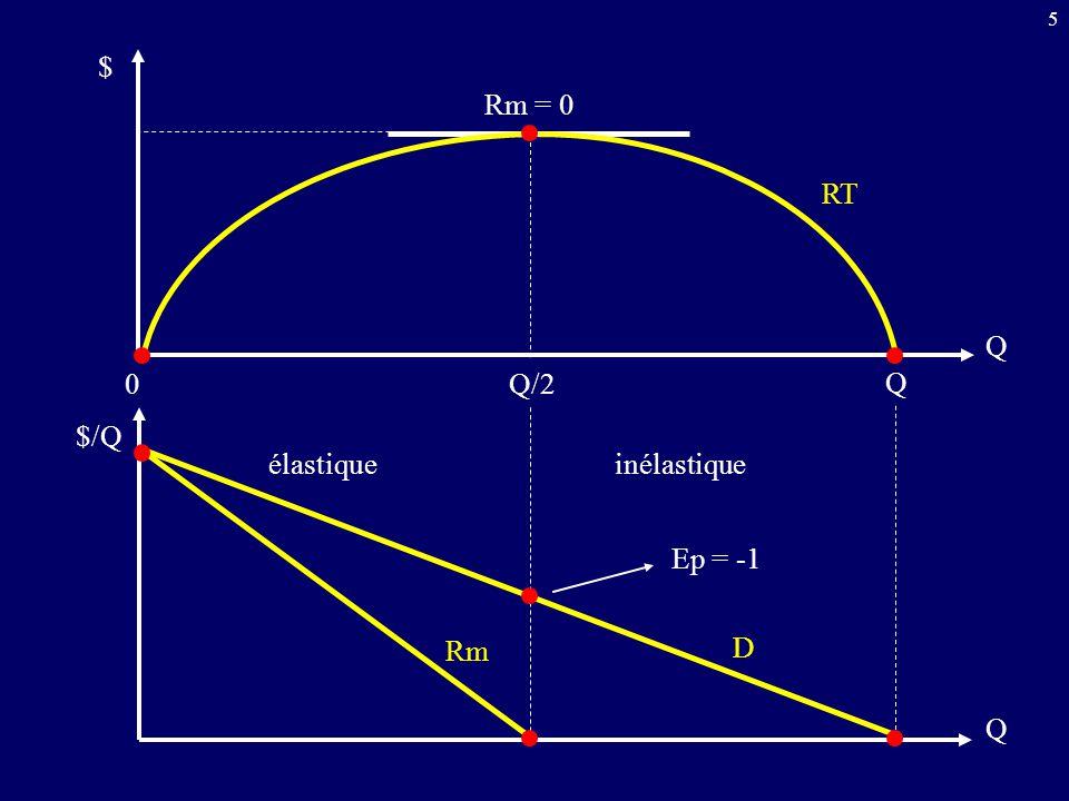 5 Q Q 0 Q Q/2 Rm = 0 élastique inélastique Ep = -1 $ $/Q Rm D RT
