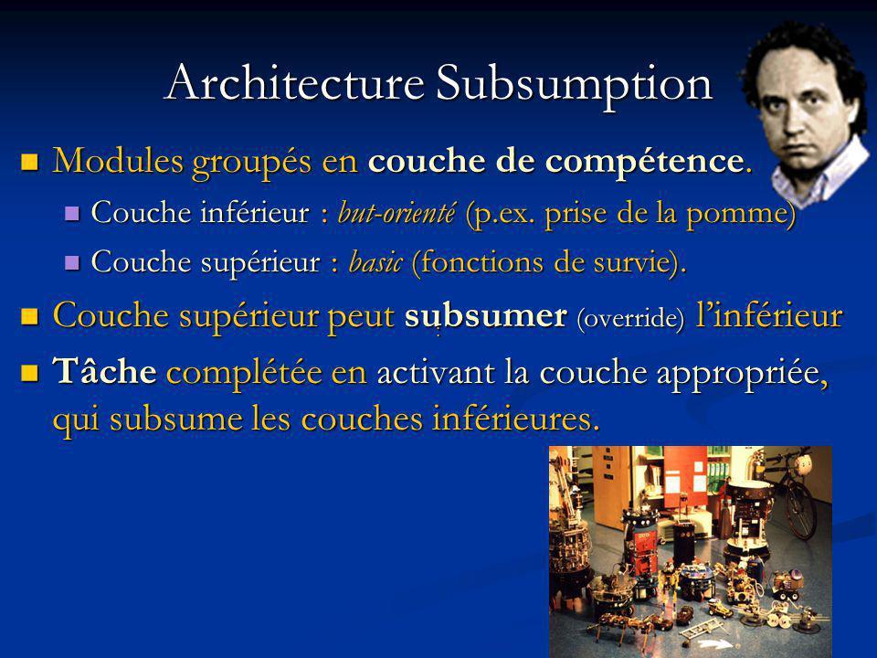 Architecture Subsumption Modules groupés en couche de compétence.