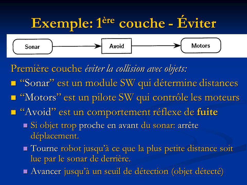 Exemple: 1 ère couche - Éviter Première couche éviter la collision avec objets: Sonar est un module SW qui détermine distancesSonar est un module SW qui détermine distances Motors est un pilote SW qui contrôle les moteursMotors est un pilote SW qui contrôle les moteurs Avoid est un comportement réflexe de fuiteAvoid est un comportement réflexe de fuite Si objet trop proche en avant du sonar: arrête déplacement.