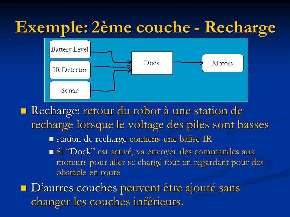 Exemple: 2ème couche - Recharge Recharge: retour du robot à une station de recharge lorsque le voltage des piles sont basses Recharge: retour du robot à une station de recharge lorsque le voltage des piles sont basses station de recharge contiens une balise IR station de recharge contiens une balise IR Si Dock est activé, va envoyer des commandes aux moteurs pour aller se chargé tout en regardant pour des obstacle en route Si Dock est activé, va envoyer des commandes aux moteurs pour aller se chargé tout en regardant pour des obstacle en route Dautres couches peuvent être ajouté sans changer les couches inférieurs.
