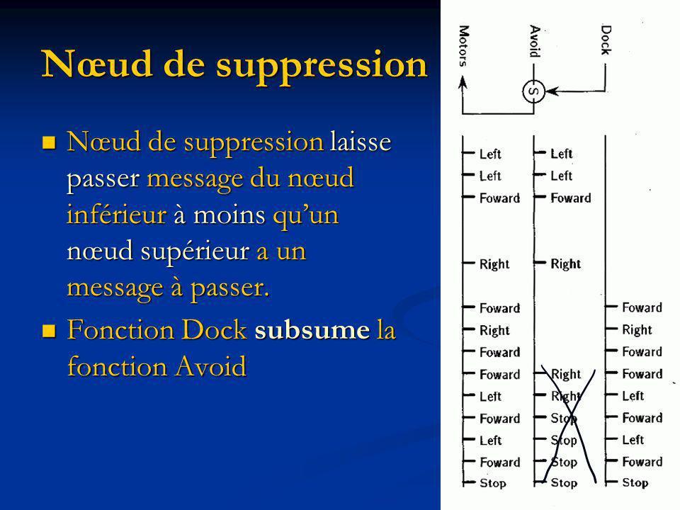Nœud de suppression Nœud de suppression laisse passer message du nœud inférieur à moins quun nœud supérieur a un message à passer.