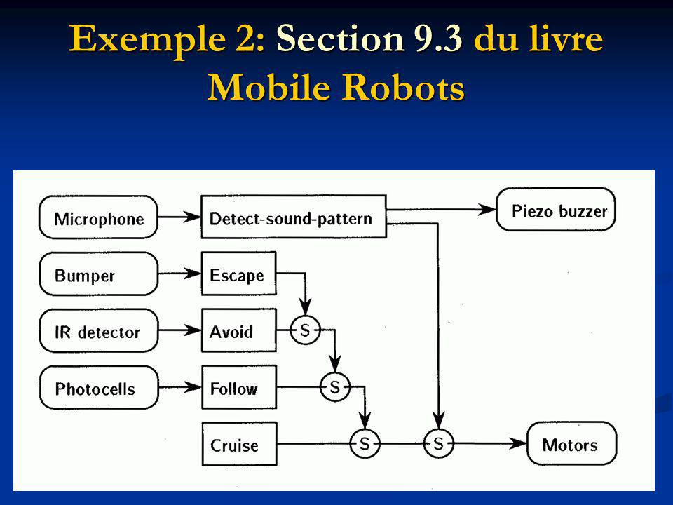 Exemple 2: Section 9.3 du livre Mobile Robots