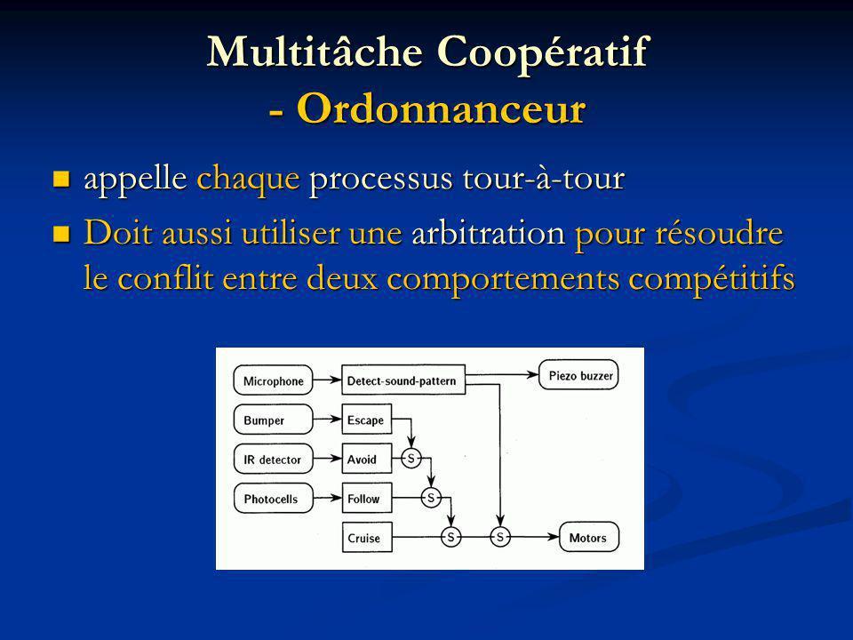 Multitâche Coopératif - Ordonnanceur appelle chaque processus tour-à-tour appelle chaque processus tour-à-tour Doit aussi utiliser une arbitration pour résoudre le conflit entre deux comportements compétitifs Doit aussi utiliser une arbitration pour résoudre le conflit entre deux comportements compétitifs