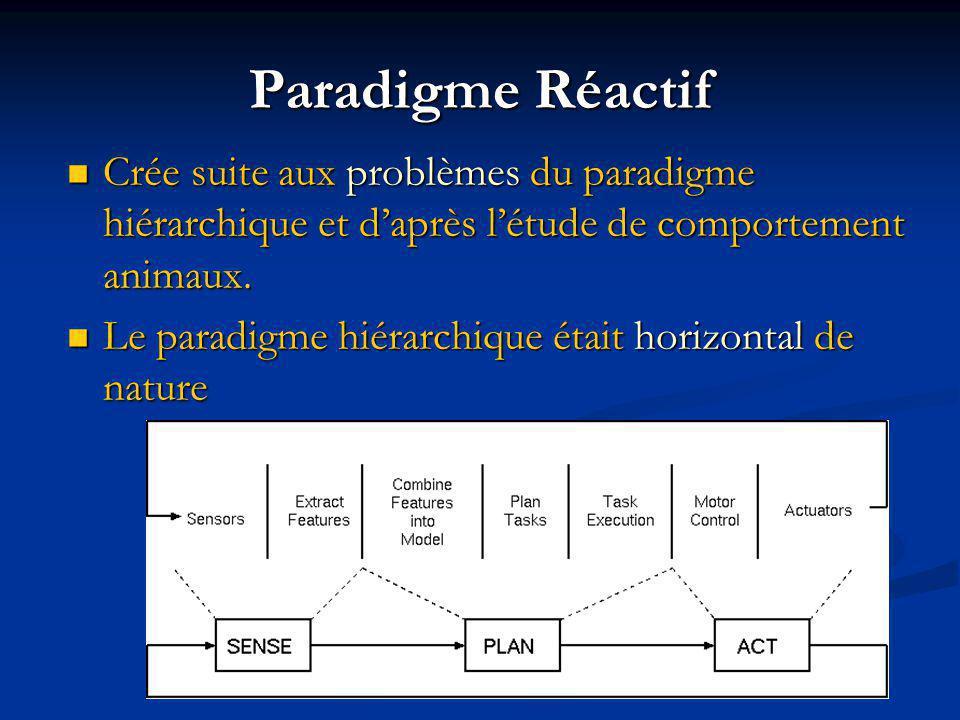 Crée suite aux problèmes du paradigme hiérarchique et daprès létude de comportement animaux.