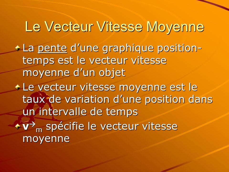 Le Vecteur Vitesse Moyenne La pente dune graphique position- temps est le vecteur vitesse moyenne dun objet Le vecteur vitesse moyenne est le taux de variation dune position dans un intervalle de temps v m spécifie le vecteur vitesse moyenne