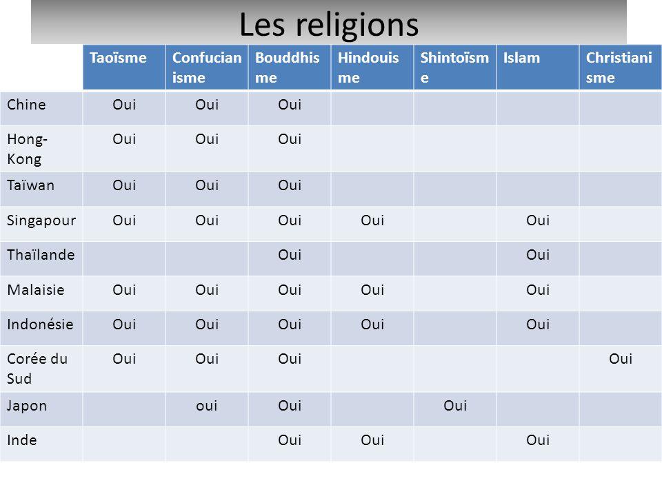 Les religions TaoïsmeConfucian isme Bouddhis me Hindouis me Shintoïsm e IslamChristiani sme ChineOui Hong- Kong Oui TaïwanOui SingapourOui ThaïlandeOu