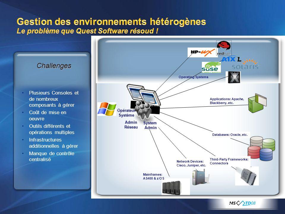 13 Opérateur Système Challenges Plusieurs Consoles et de nombreux composants à gérer Coût de mise en oeuvre Outils différents et opérations multiples Infrastructures additionnelles à gérer Manque de contrôle centralisé Applications: Apache, Blackberry, etc.