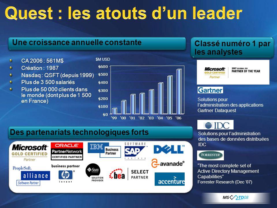CA 2006 : 561M$ Création : 1987 Nasdaq : QSFT (depuis 1999) Plus de 3 500 salariés Plus de 50 000 clients dans le monde (dont plus de 1 500 en France)