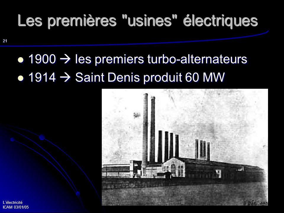 Lélectricité ICAM 03/01/05 22 Les super-centrales 1920 augmentation de la demande (10% par an) 1920 augmentation de la demande (10% par an) Les SUPER-CENTRALES Les SUPER-CENTRALES Dans les années 30 : Dans les années 30 : Genevilliers : 210 MW + 100 MW Genevilliers : 210 MW + 100 MW Saint-Denis I : 195 MW Saint-Denis I : 195 MW Saint-Denis II : 400 MW Saint-Denis II : 400 MW …