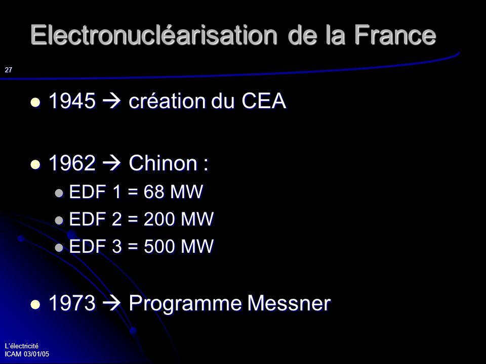Lélectricité ICAM 03/01/05 28 Le nucléaire Principe de fonctionnement global de la fission nucléaire et d une centrale Principe de fonctionnement global de la fission nucléaire et d une centrale Le nucléaire en France et dans le monde Le nucléaire en France et dans le monde L avenir du nucléaire : les nouvelles générations, l EPR,… L avenir du nucléaire : les nouvelles générations, l EPR,…