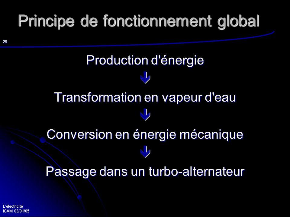 Lélectricité ICAM 03/01/05 30 3 circuits : Primaire production chaleur Primaire production chaleur Secondaire transformation énergie Secondaire transformation énergie Tertiaire condensation Tertiaire condensation
